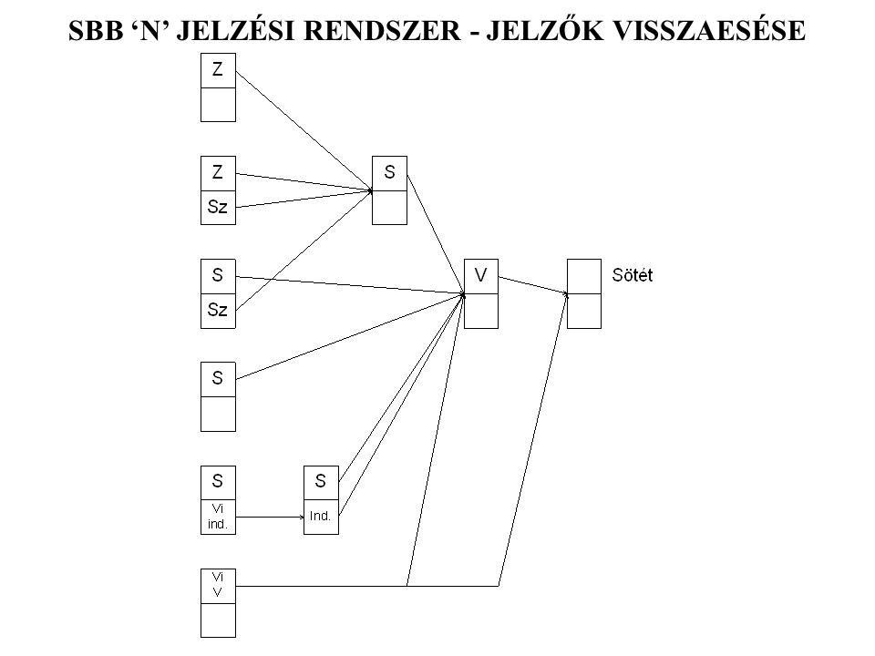SBB 'N' JELZÉSI RENDSZER - JELZŐK VISSZAESÉSE