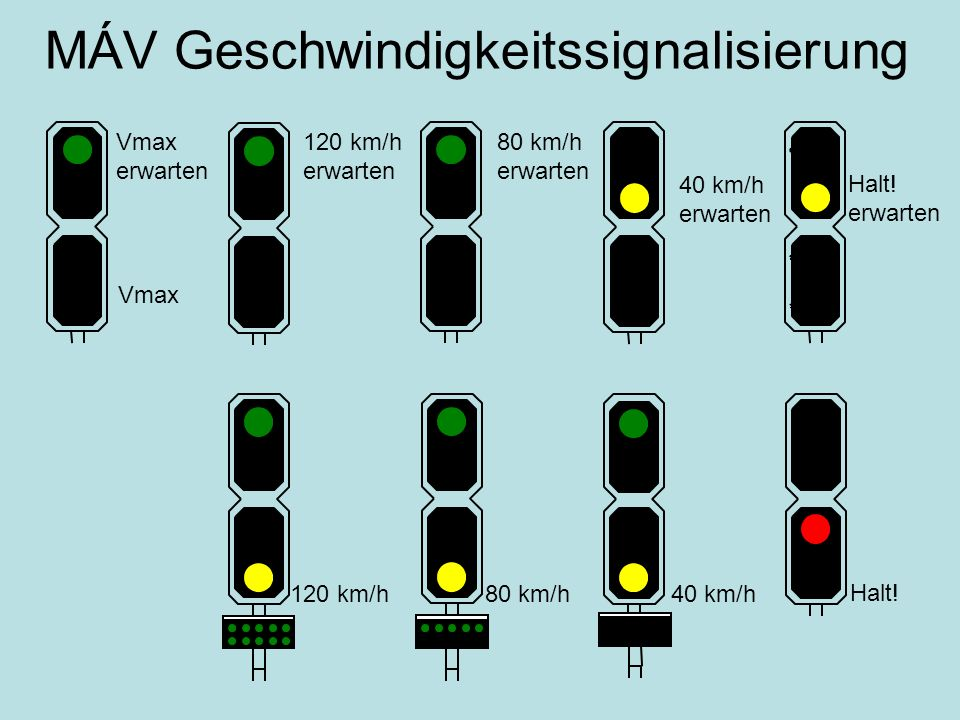 MÁV Geschwindigkeitssignalisierung