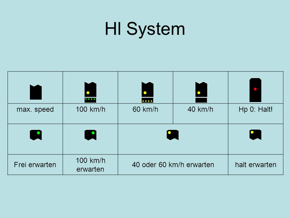 Hl System max. speed 100 km/h 60 km/h 40 km/h Hp 0: Halt!