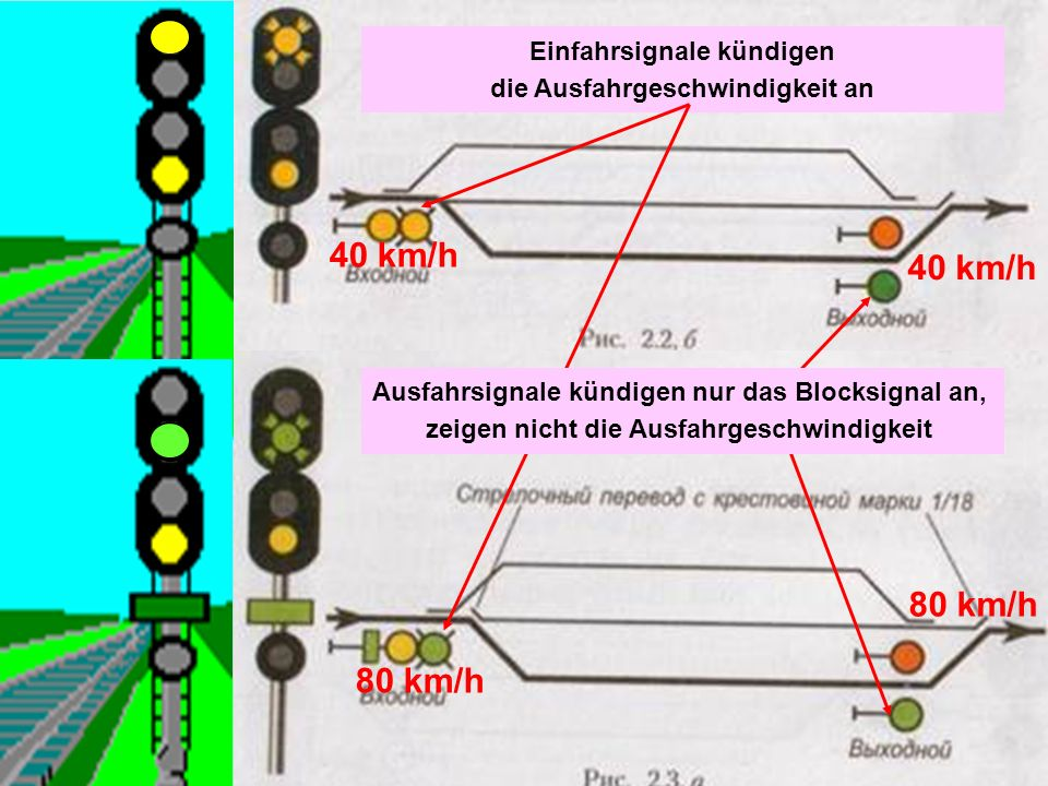 40 km/h 40 km/h 80 km/h 80 km/h Einfahrsignale kündigen