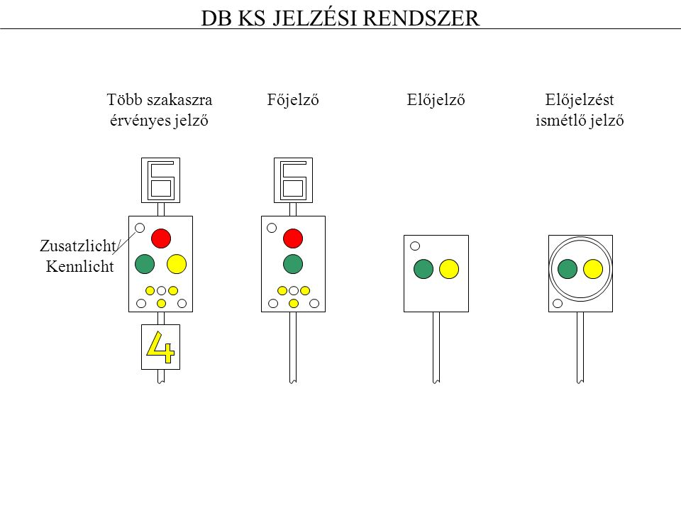 DB KS JELZÉSI RENDSZER Zusatzlicht/ Kennlicht Több szakaszra