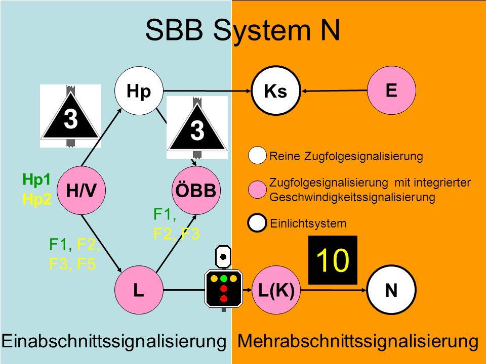 10 SBB System N Hp Ks E H/V ÖBB L L(K) N Einabschnittssignalisierung