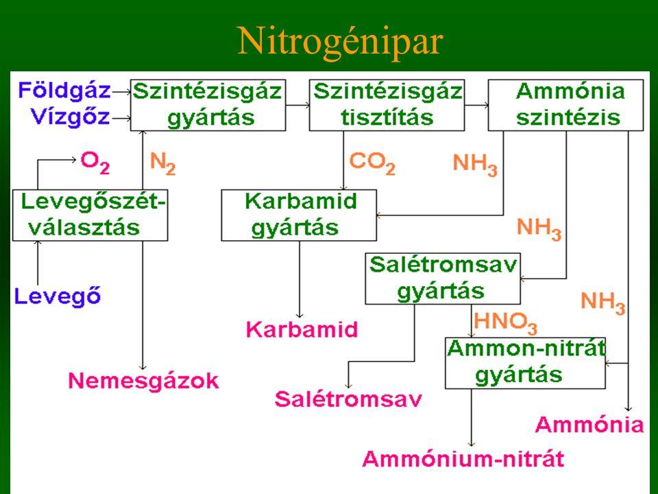 Nitrogénipar