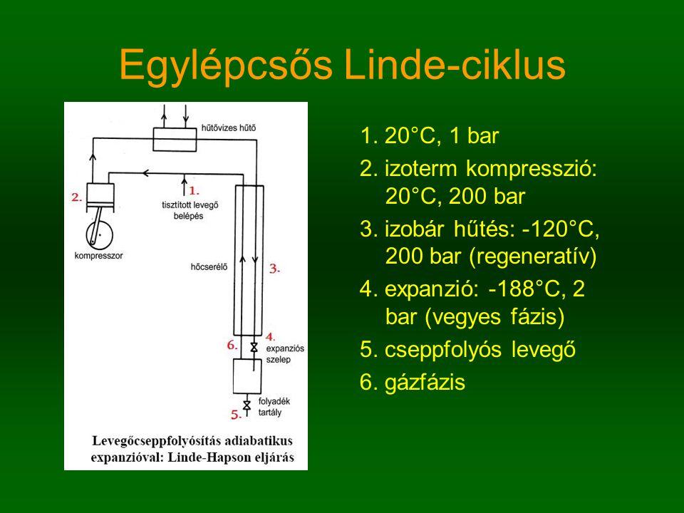 Egylépcsős Linde-ciklus