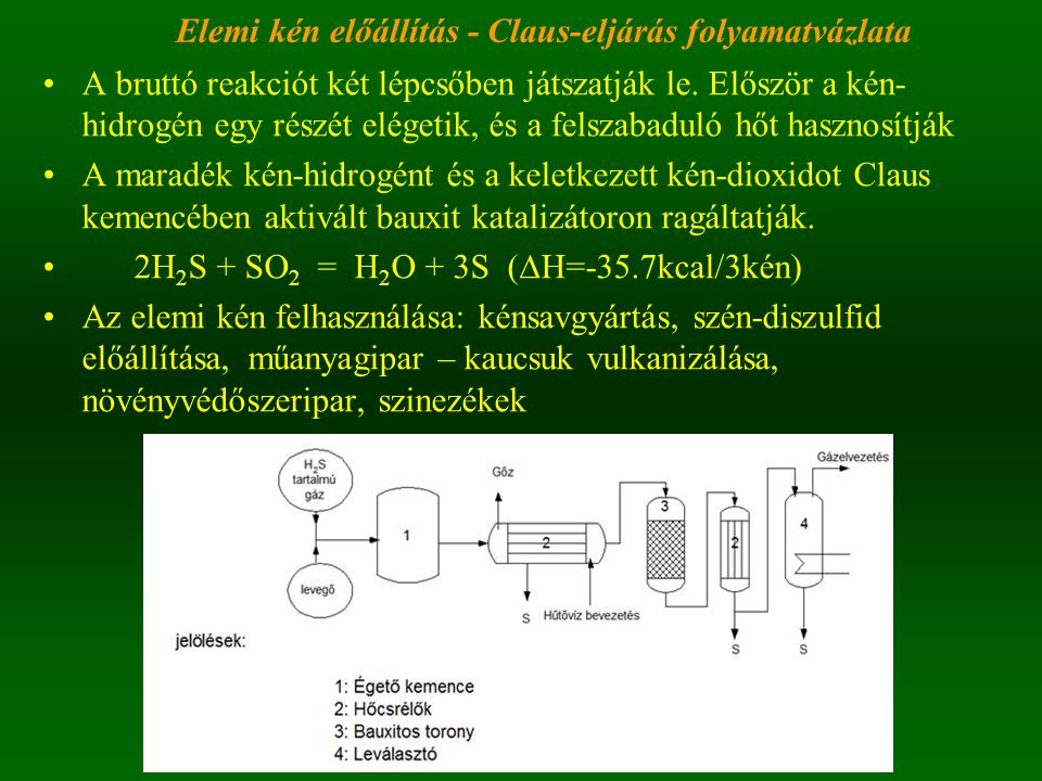Elemi kén előállítás - Claus-eljárás folyamatvázlata