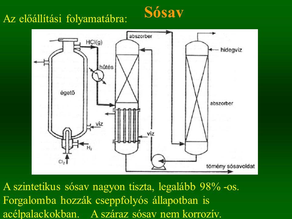 Sósav Az előállítási folyamatábra: