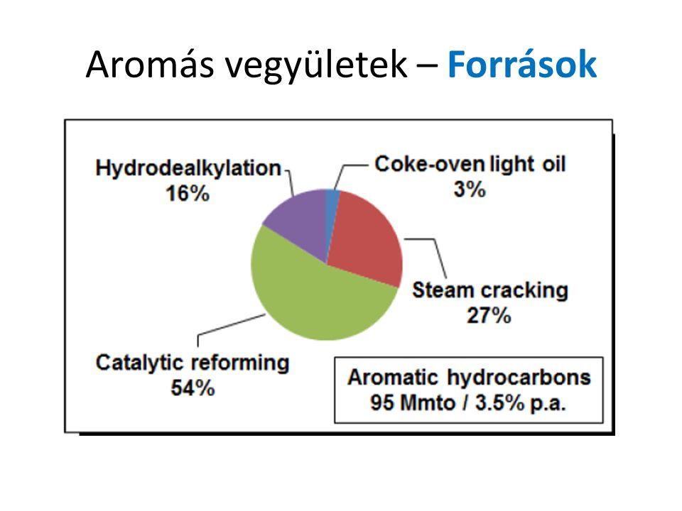 Aromás vegyületek – Források