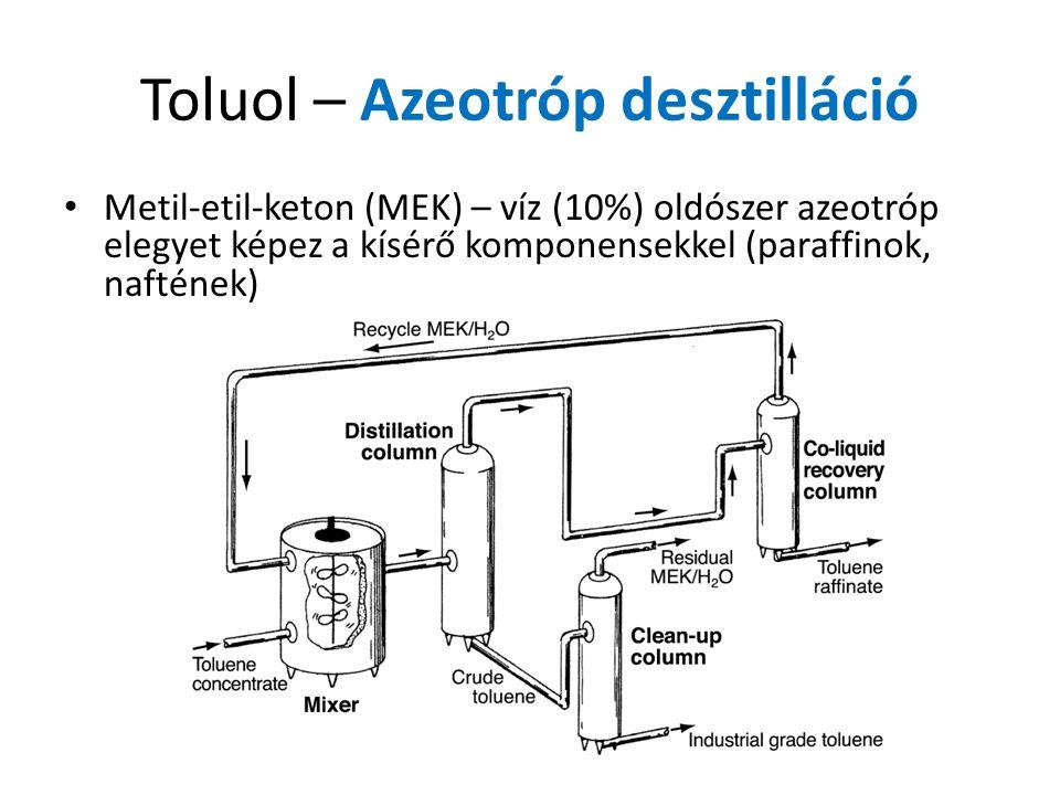 Toluol – Azeotróp desztilláció