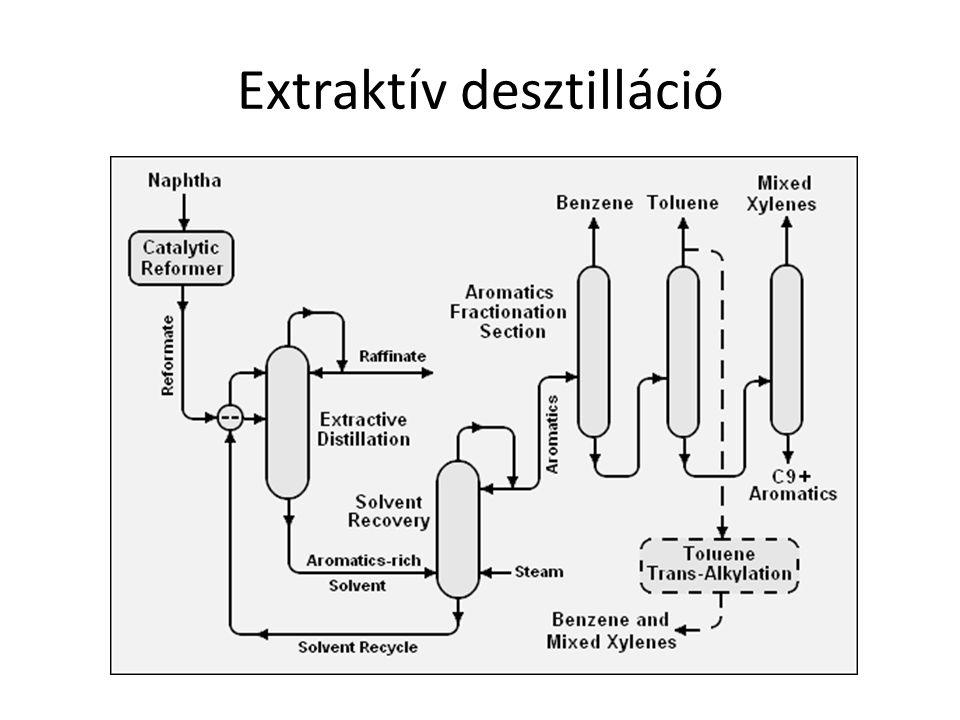 Extraktív desztilláció