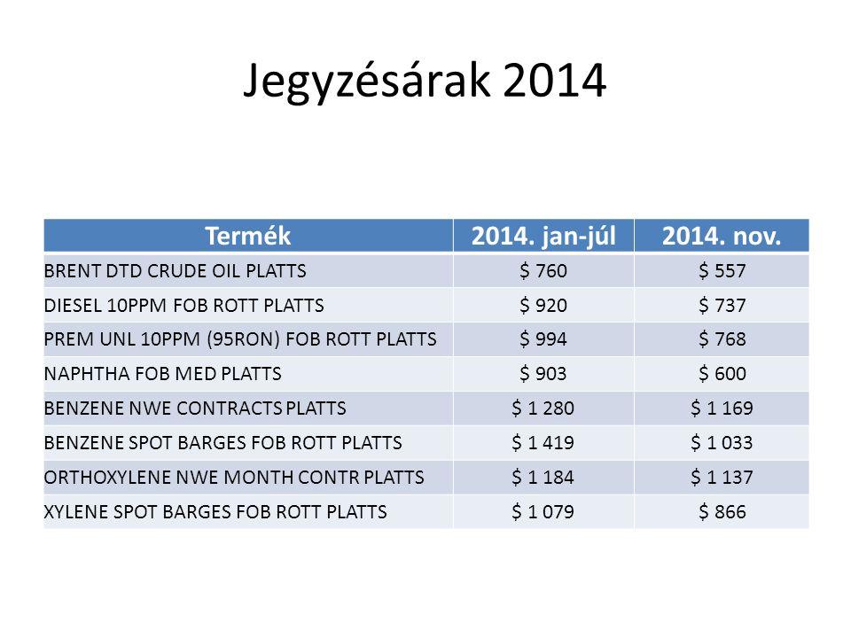 Jegyzésárak 2014 Termék 2014. jan-júl 2014. nov.