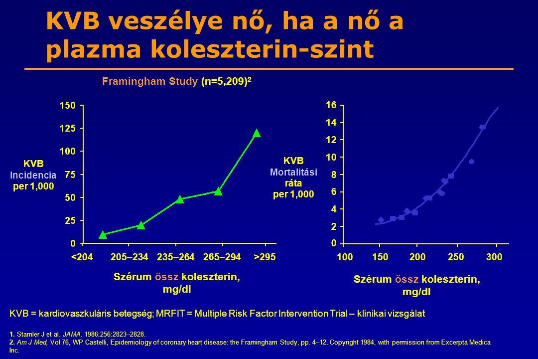 KVB veszélye nő, ha a nő a plazma koleszterin-szint