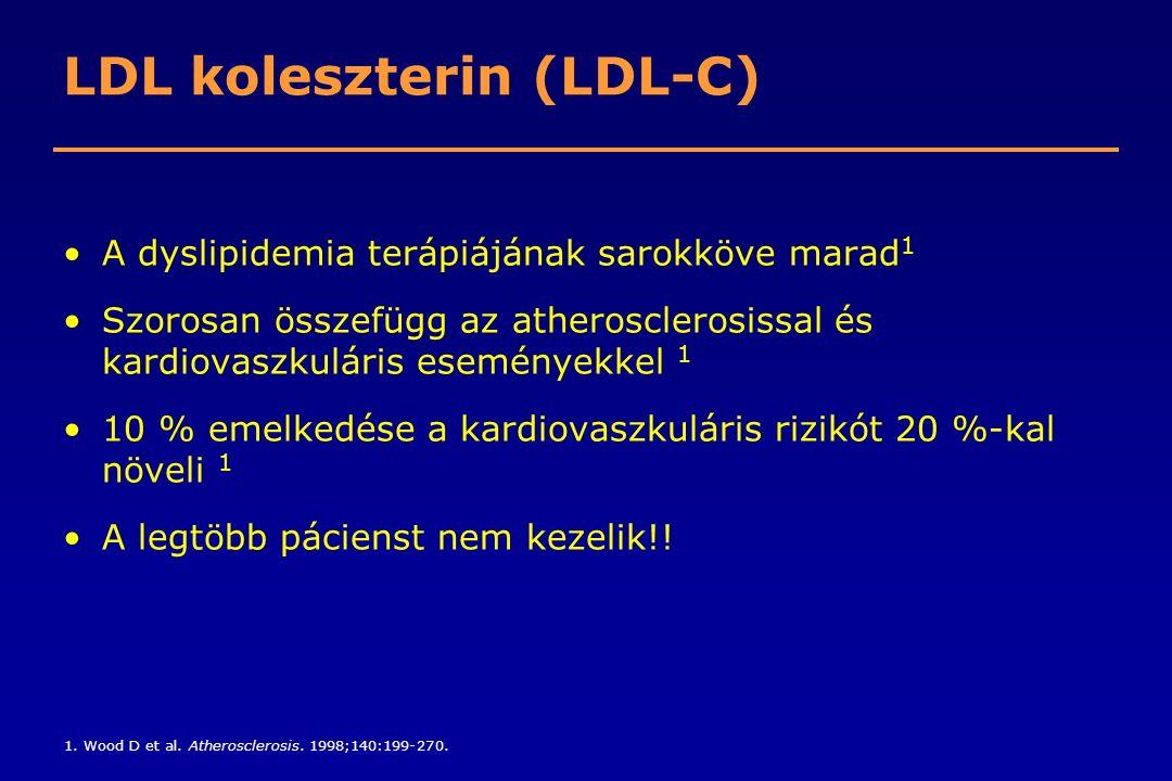 LDL koleszterin (LDL-C)
