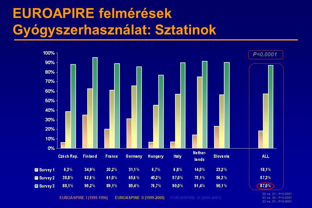 EUROAPIRE felmérések Gyógyszerhasználat: Sztatinok