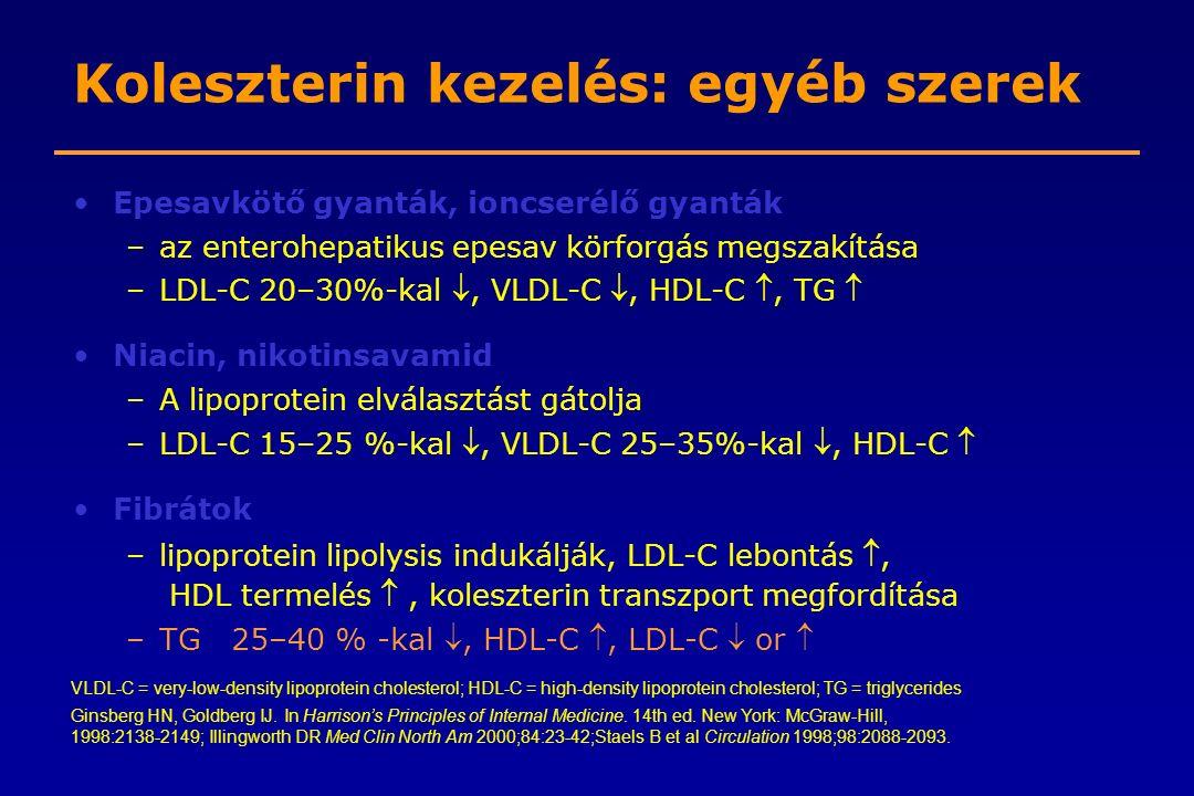 Koleszterin kezelés: egyéb szerek