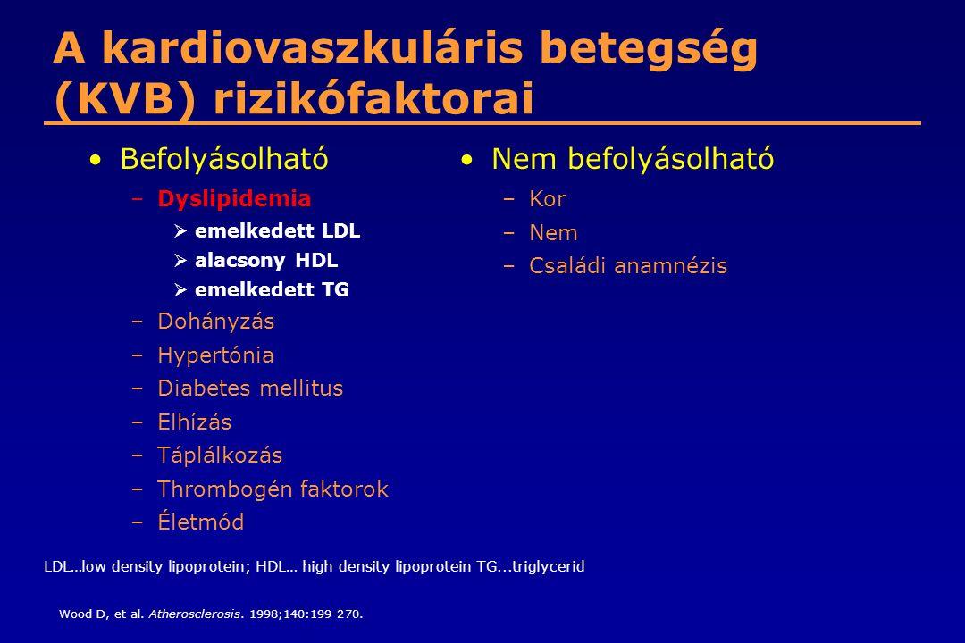 A kardiovaszkuláris betegség (KVB) rizikófaktorai