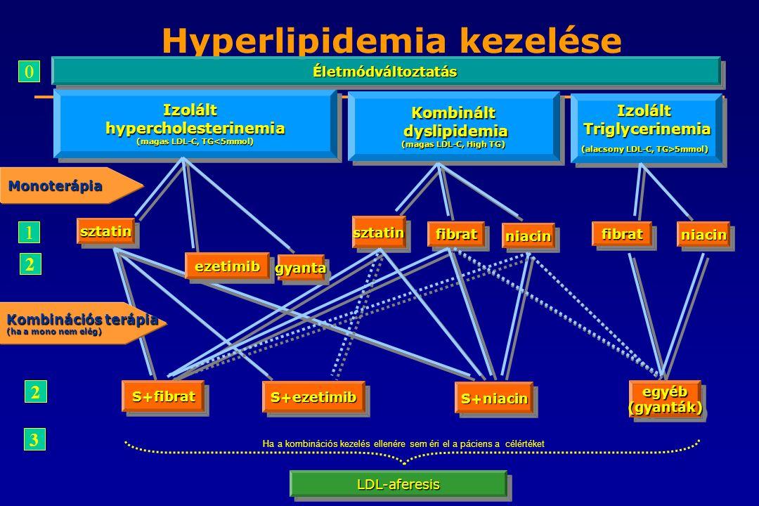 Hyperlipidemia kezelése