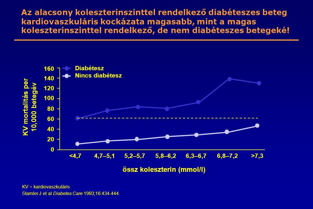 KV mortalitás per 10,000 betegév össz koleszterin (mmol/l)