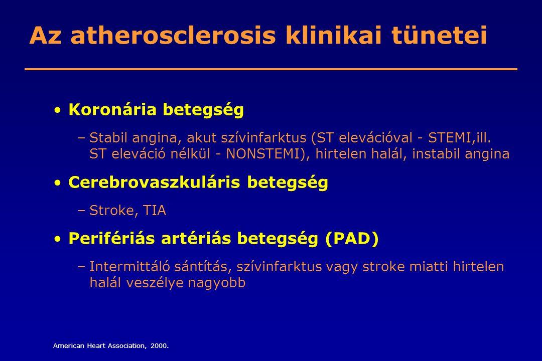 Az atherosclerosis klinikai tünetei