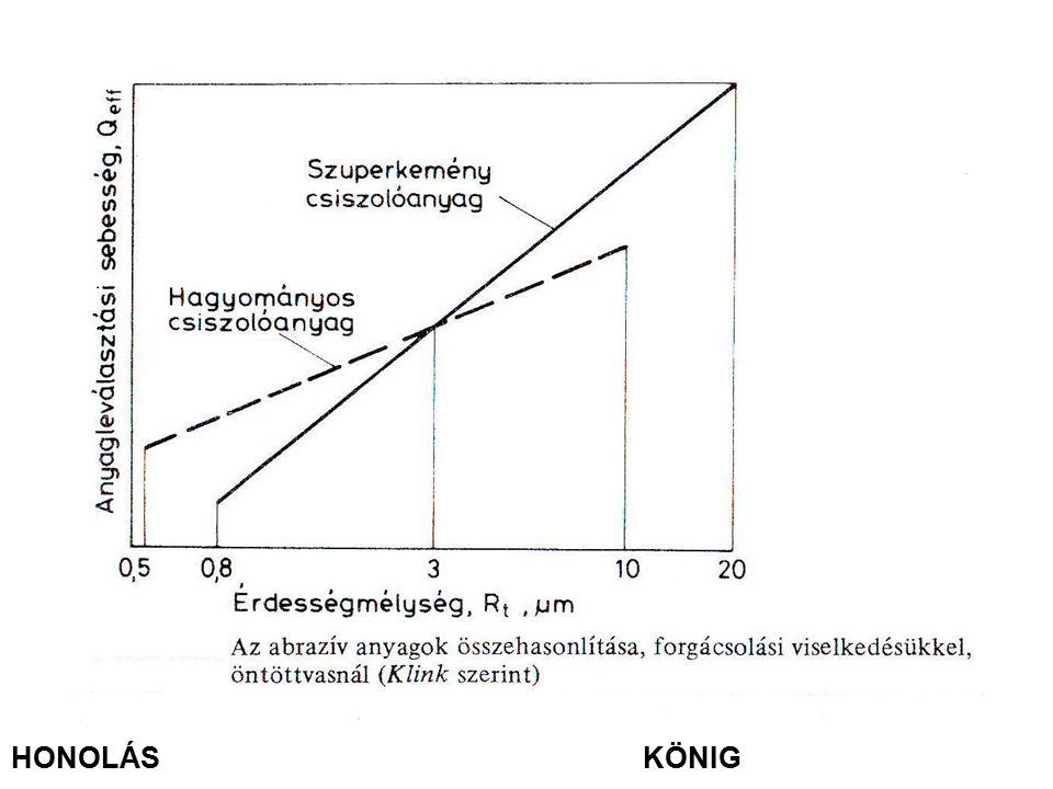 HONOLÁS KÖNIG