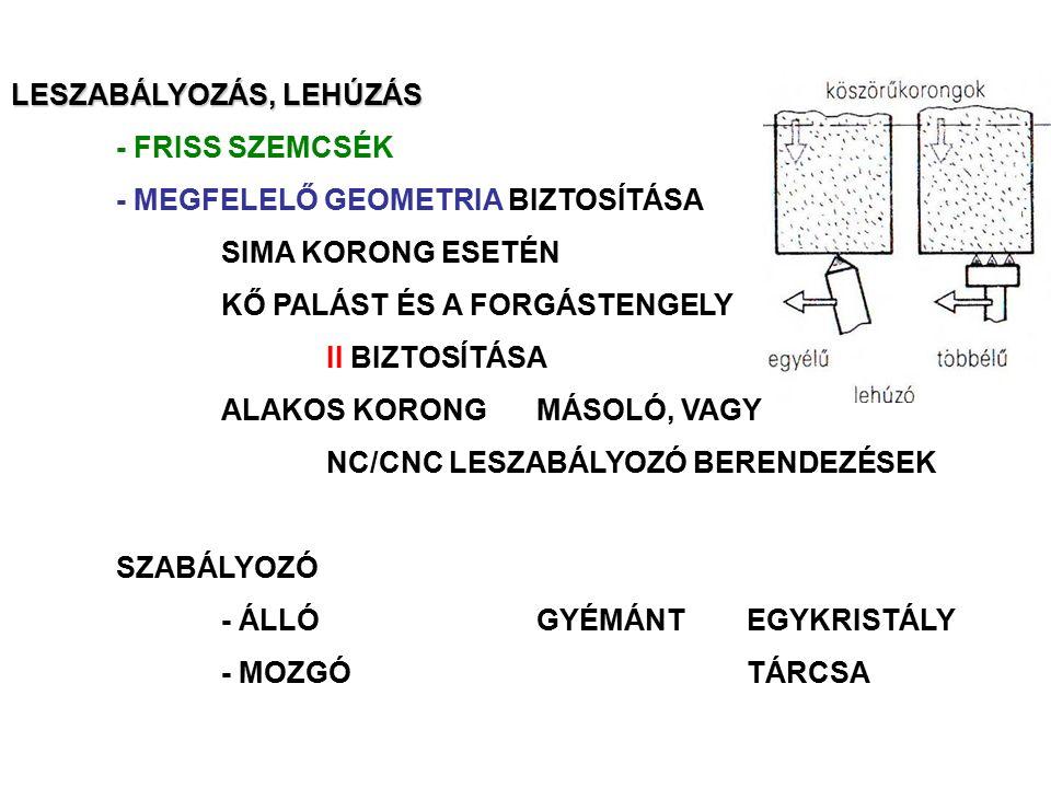 LESZABÁLYOZÁS, LEHÚZÁS
