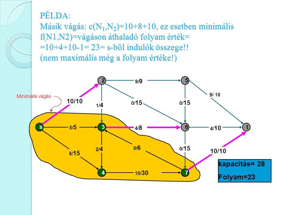 PÉLDA: Másik vágás: c(N1,N2)=10+8+10, ez esetben minimális f(N1,N2)=vágáson áthaladó folyam érték= =10+4+10-1= 23= s-ből indulók összege!! (nem maximális még a folyam értéke!)