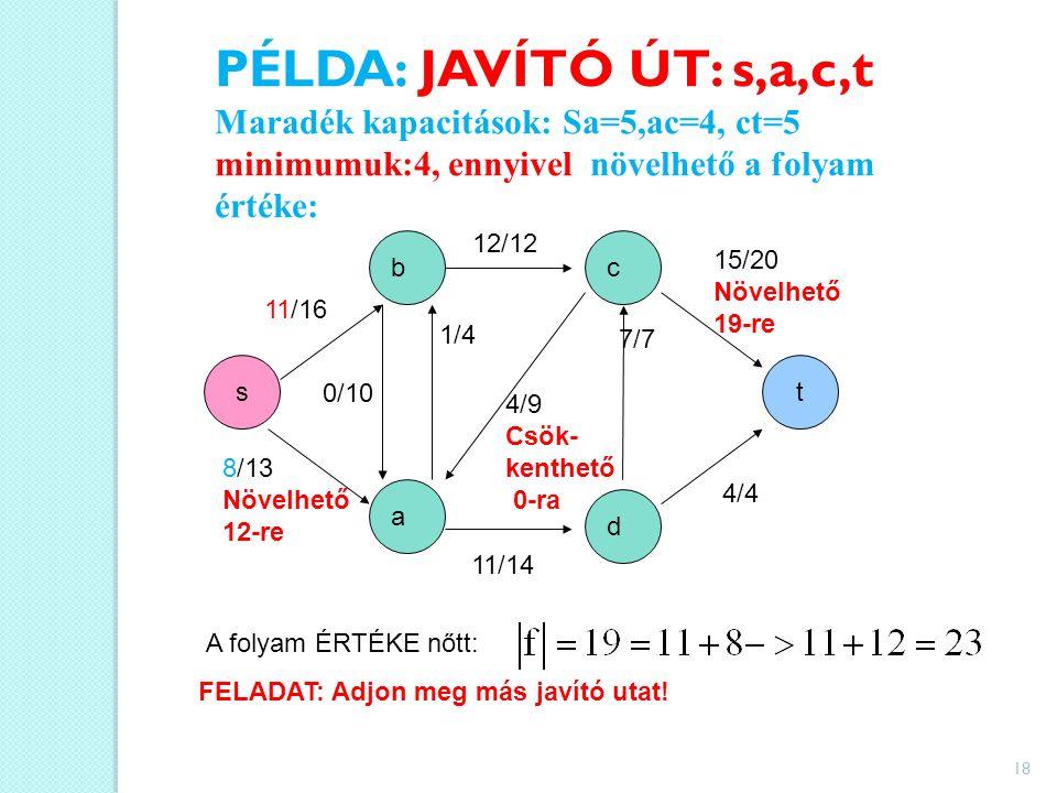 PÉLDA: JAVÍTÓ ÚT: s,a,c,t Maradék kapacitások: Sa=5,ac=4, ct=5