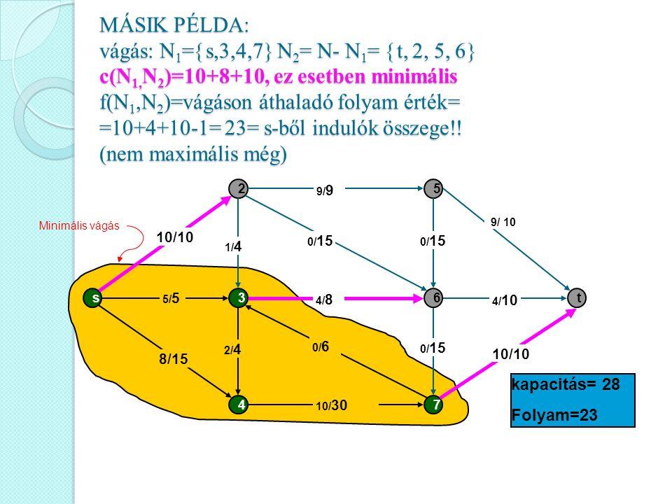 MÁSIK PÉLDA: vágás: N1=s,3,4,7 N2= N- N1= t, 2, 5, 6 c(N1,N2)=10+8+10, ez esetben minimális f(N1,N2)=vágáson áthaladó folyam érték= =10+4+10-1= 23= s-ből indulók összege!! (nem maximális még)