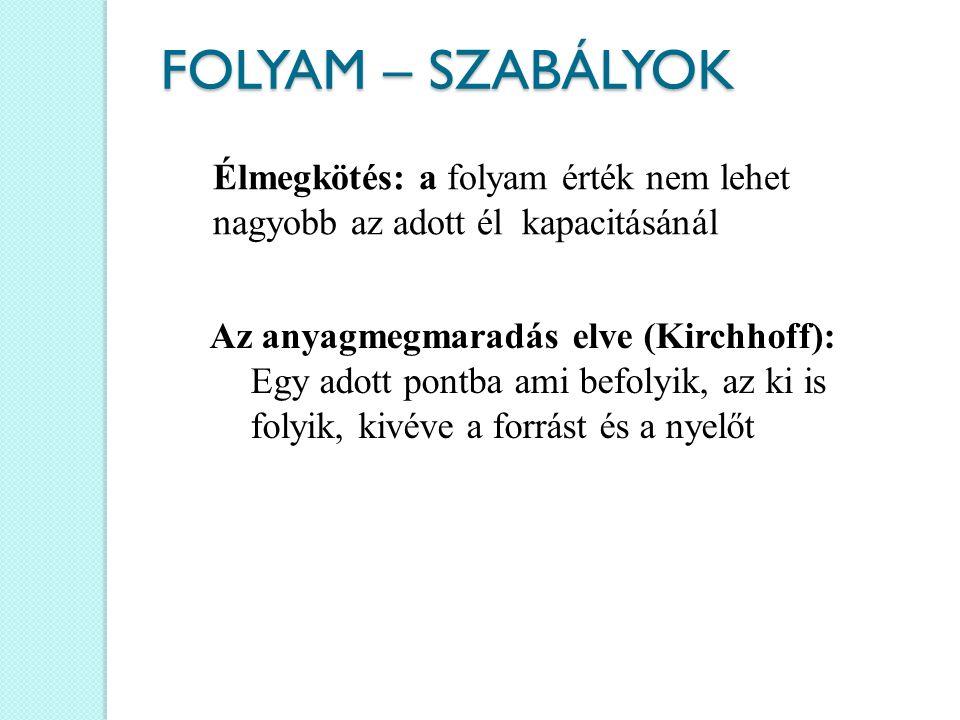 FOLYAM – SZABÁLYOK Élmegkötés: a folyam érték nem lehet nagyobb az adott él kapacitásánál. Az anyagmegmaradás elve (Kirchhoff):