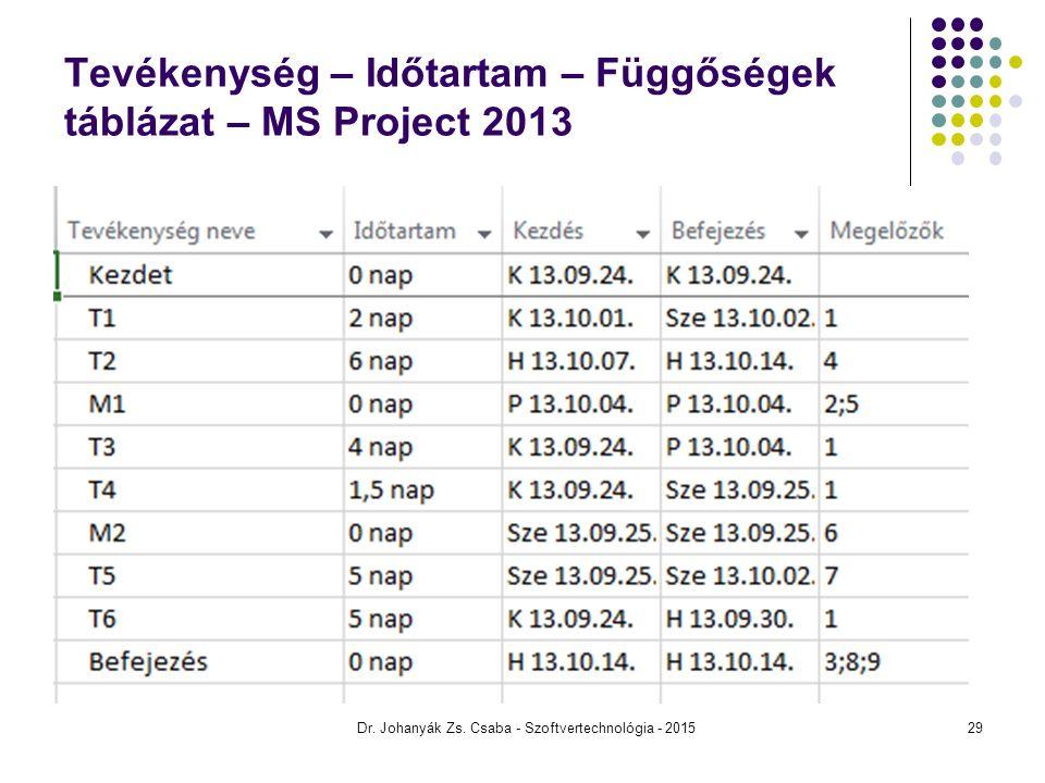 Tevékenység – Időtartam – Függőségek táblázat – MS Project 2013