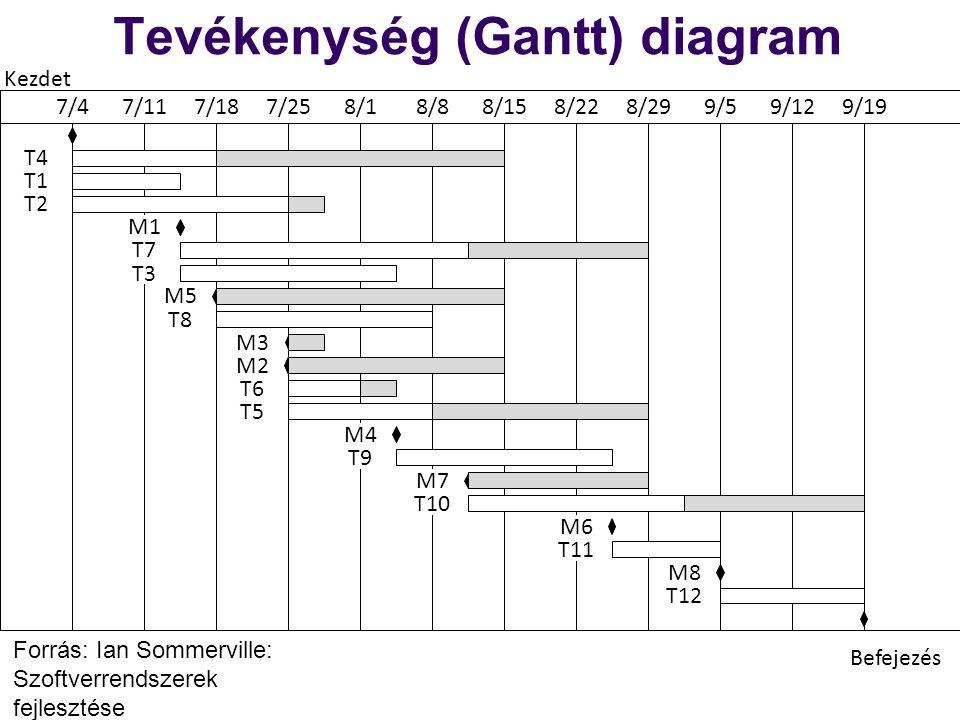 Tevékenység (Gantt) diagram