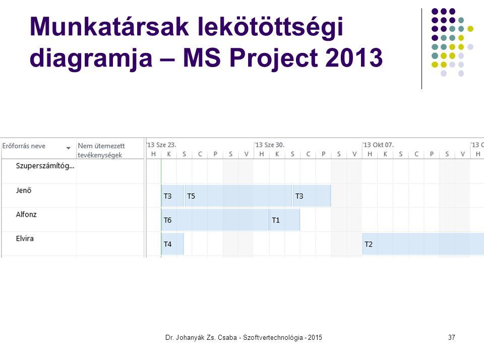 Munkatársak lekötöttségi diagramja – MS Project 2013