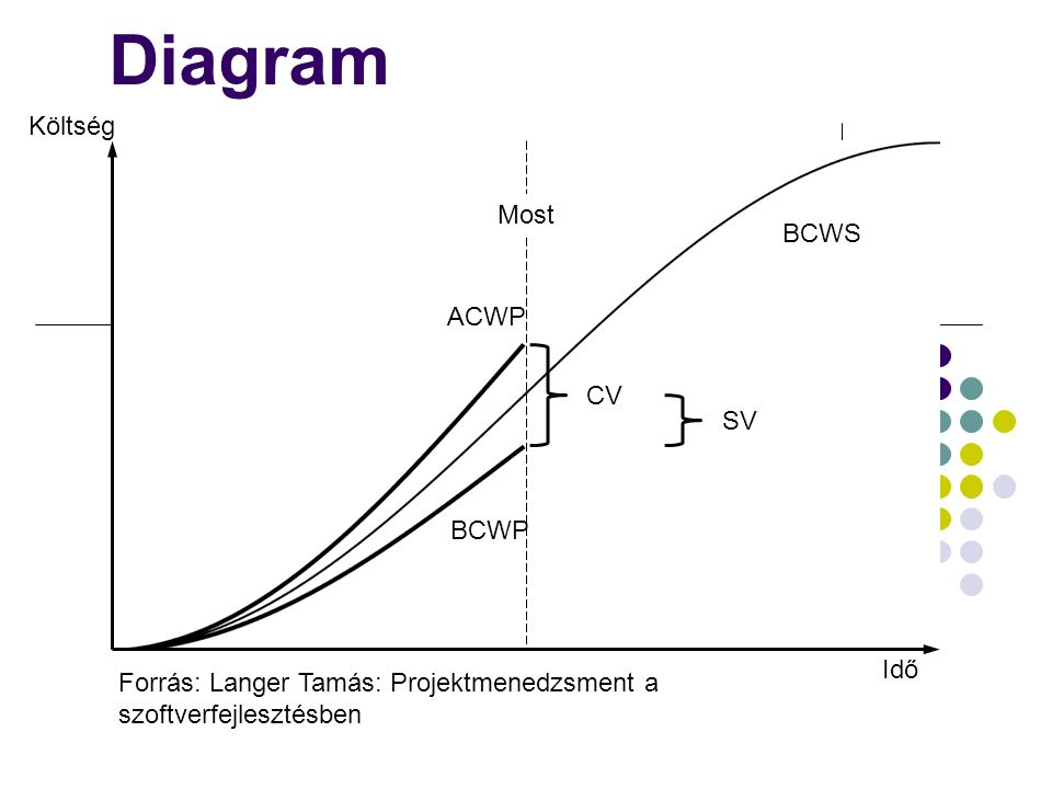 Diagram Költség Most BCWS ACWP CV SV BCWP Idő