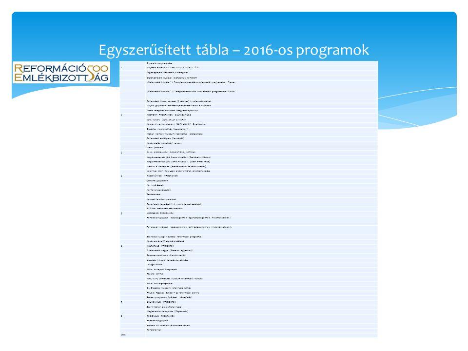 Egyszerűsített tábla – 2016-os programok