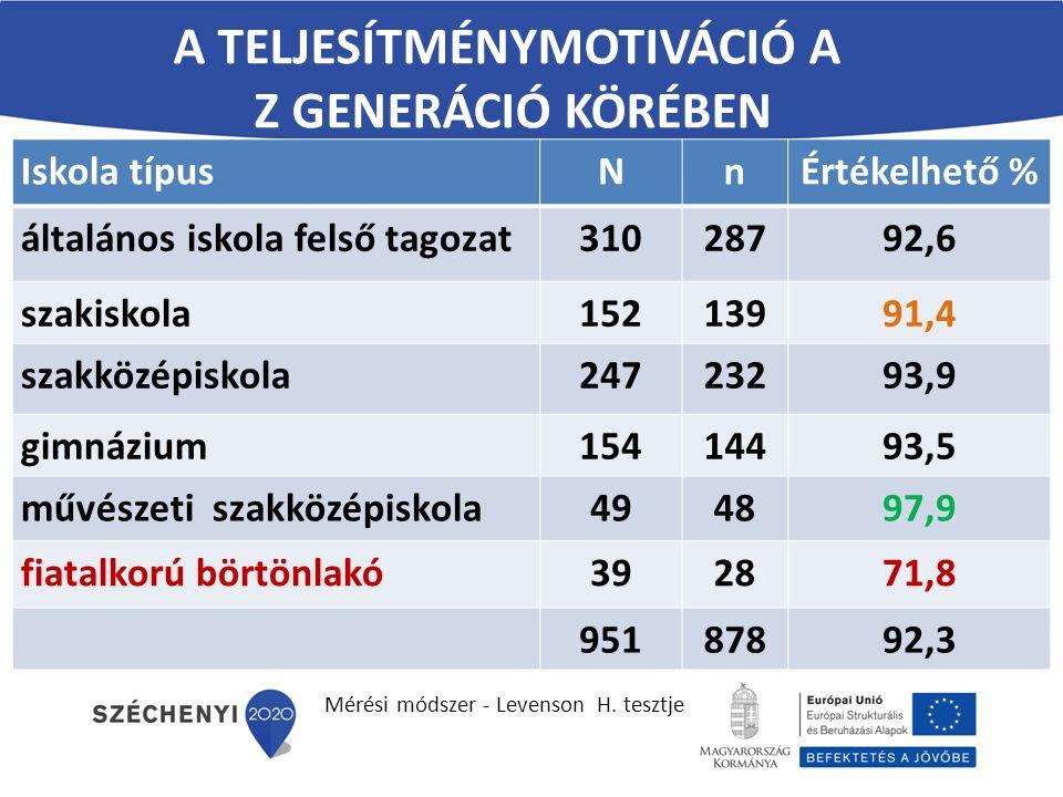 A teljesítménymotiváció a Z generáció körében