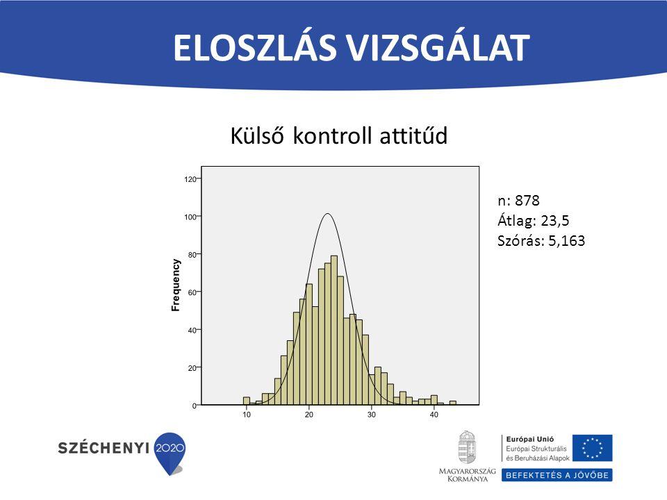 ELOSZLÁS VIZSGÁLAT Külső kontroll attitűd n: 878 Átlag: 23,5