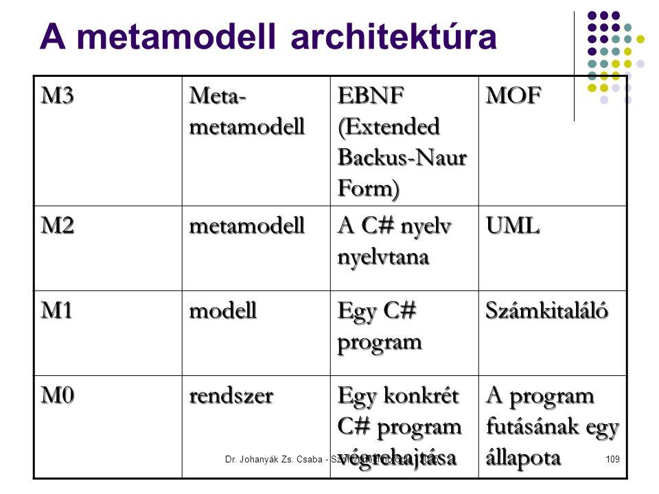 A metamodell architektúra
