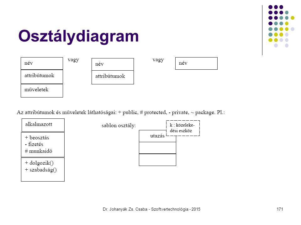 Dr. Johanyák Zs. Csaba - Szoftvertechnológia - 2015