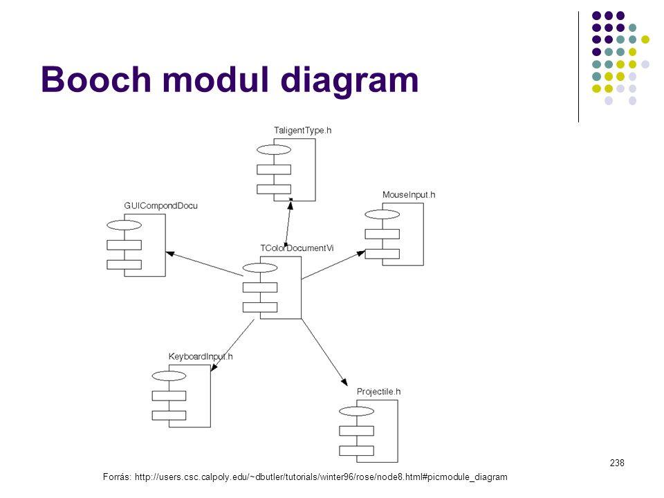 Booch modul diagram Dr. Johanyák Zs. Csaba - Szoftvertechn. - 2009