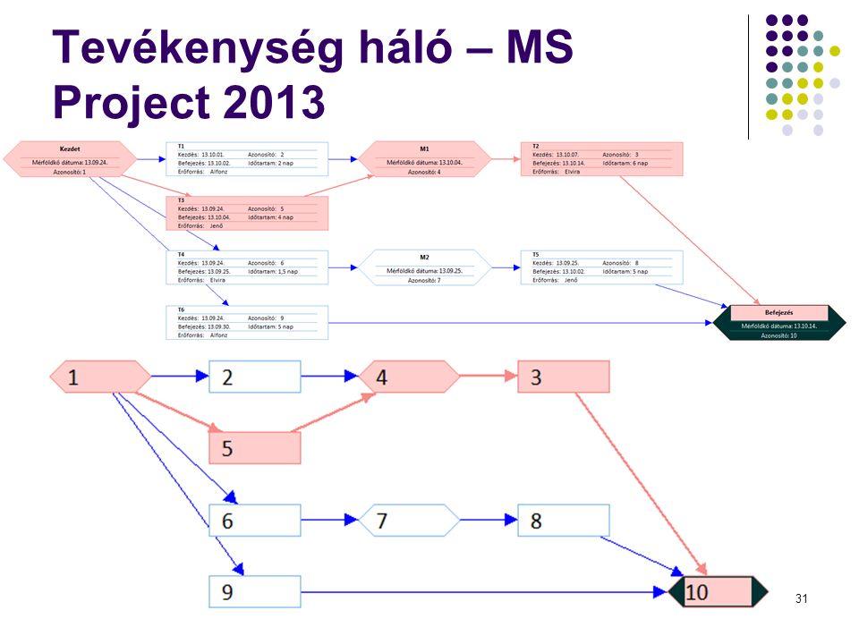 Tevékenység háló – MS Project 2013