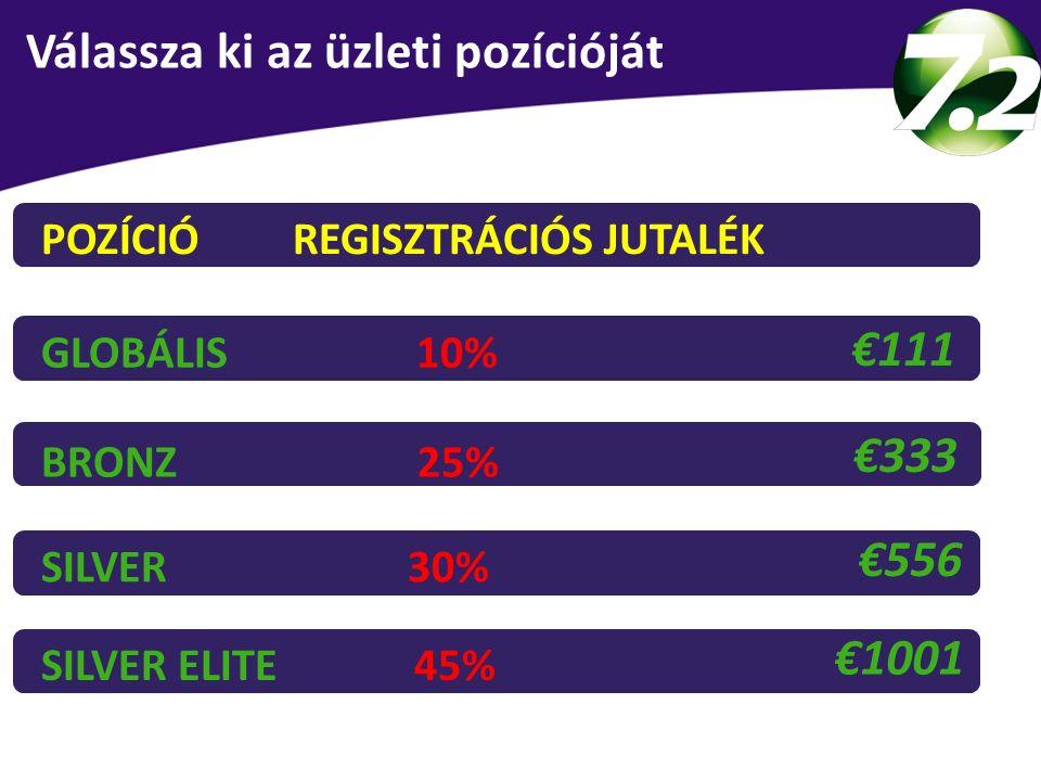 €111 €333 €556 €1001 POZÍCIÓ REGISZTRÁCIÓS JUTALÉK GLOBÁLIS 10%