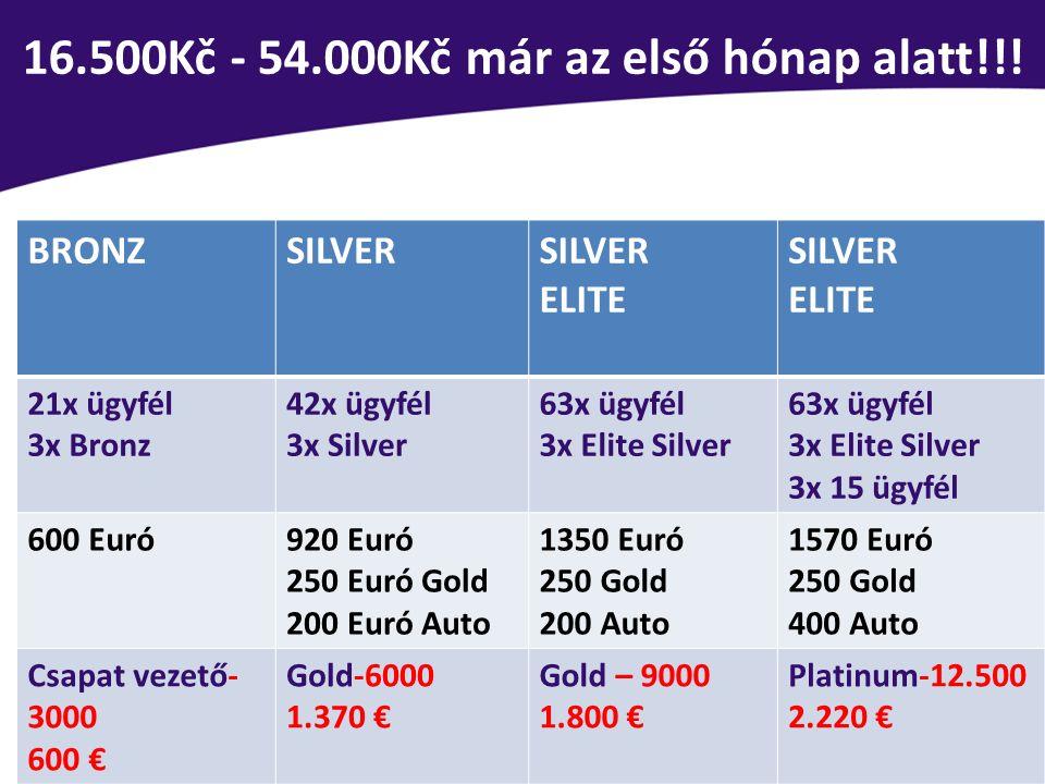 16.500Kč - 54.000Kč már az első hónap alatt!!!