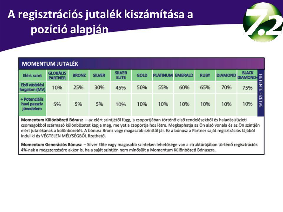 A regisztrációs jutalék kiszámítása a pozíció alapján