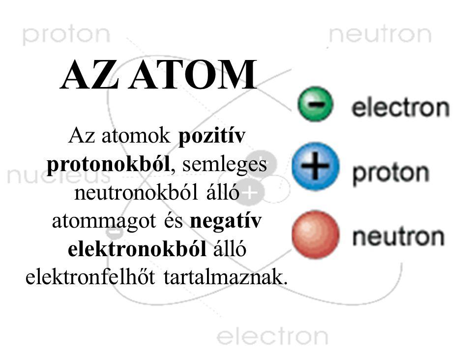 AZ ATOM Az atomok pozitív protonokból, semleges neutronokból álló atommagot és negatív elektronokból álló elektronfelhőt tartalmaznak.