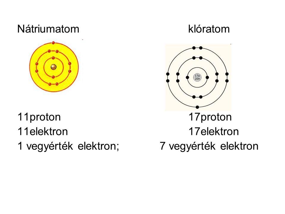 Nátriumatom klóratom 11proton 17proton. 11elektron 17elektron.
