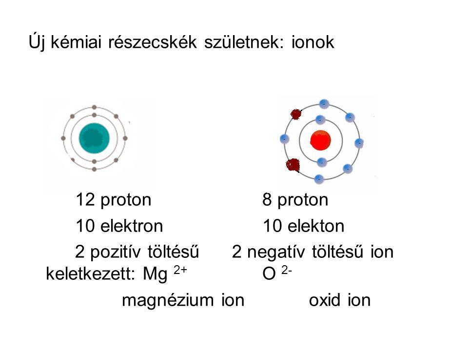 Új kémiai részecskék születnek: ionok