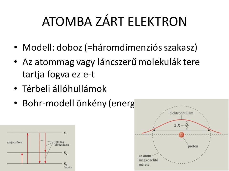 ATOMBA ZÁRT ELEKTRON Modell: doboz (=háromdimenziós szakasz)