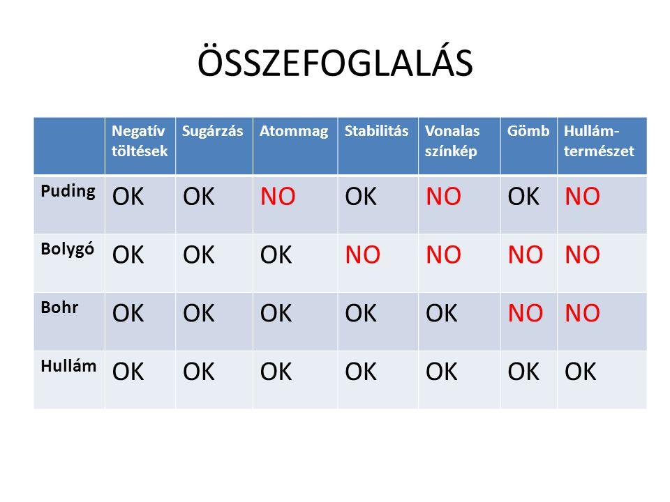 ÖSSZEFOGLALÁS OK NO Puding Bolygó Bohr Hullám Negatív töltések