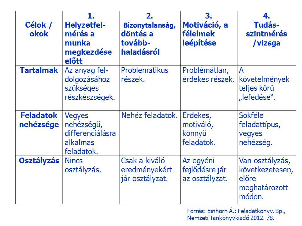 Tudás-szintmérés /vizsga