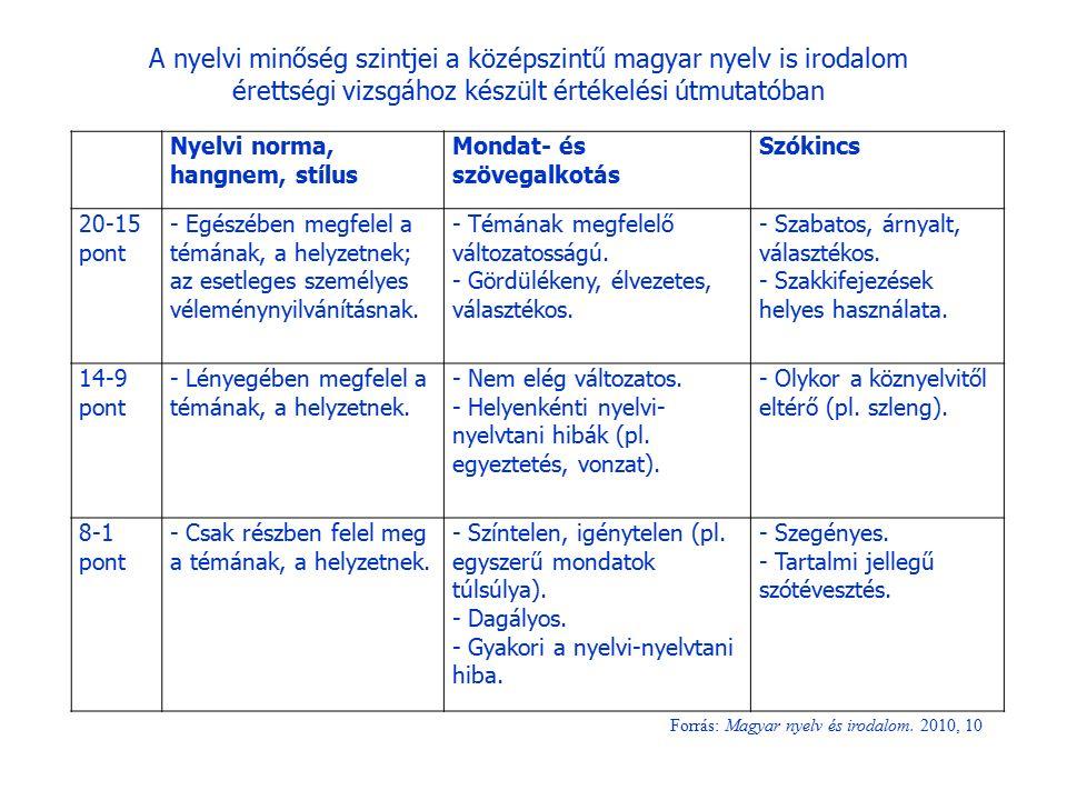 A nyelvi minőség szintjei a középszintű magyar nyelv is irodalom érettségi vizsgához készült értékelési útmutatóban