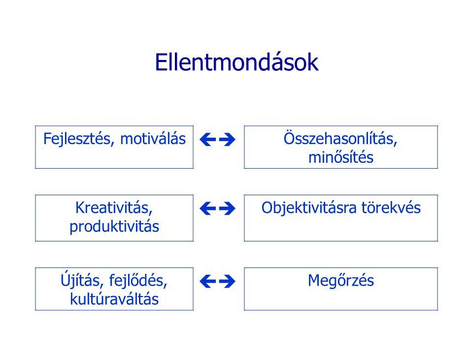 Ellentmondások  Fejlesztés, motiválás Összehasonlítás, minősítés